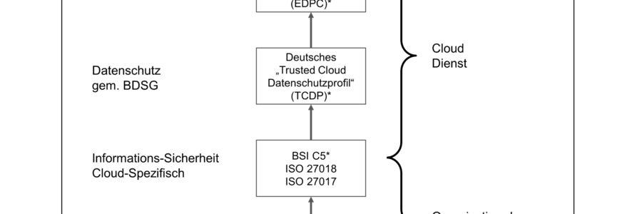 Cloud-Dienste und Geheimnisträger
