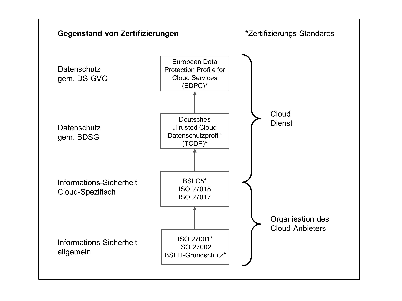 Grafik: IT-Sicherheits- und Datenschutz-Zertifizierungen von Cloud-Diensten