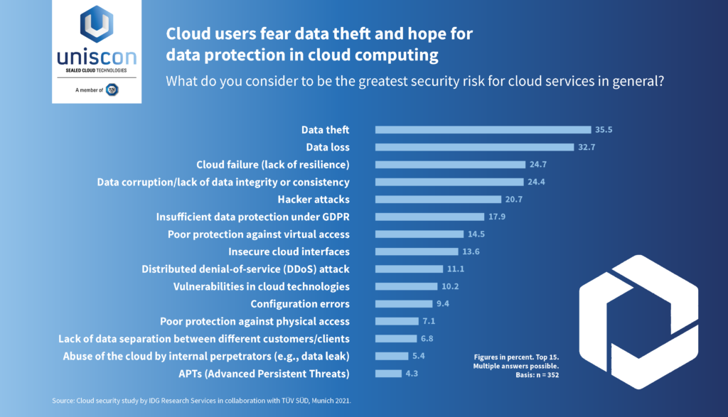 Cloud Security survey 2021 by IDG and uniscon