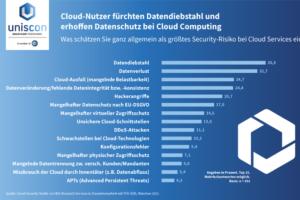 Worauf müssen Sie achten, wenn Sie in Ihrem Unternehmen einen Cloud-Dienst einführen? Die Cloud bietet viele Vorteile, wartet aber auch mit einigen Risiken auf.